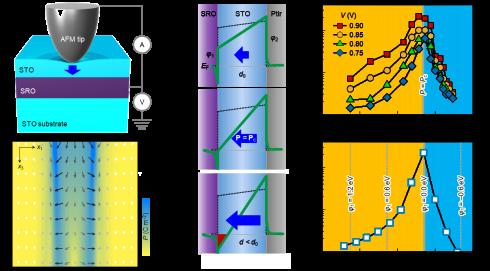 [이대수 교수 연구실] Enhanced flexoelectricity…
